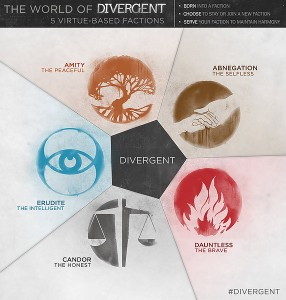 "A graphic of the different factions in the new thriller movie ""Divergent""."